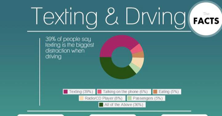 Texting and Driving: Infographic